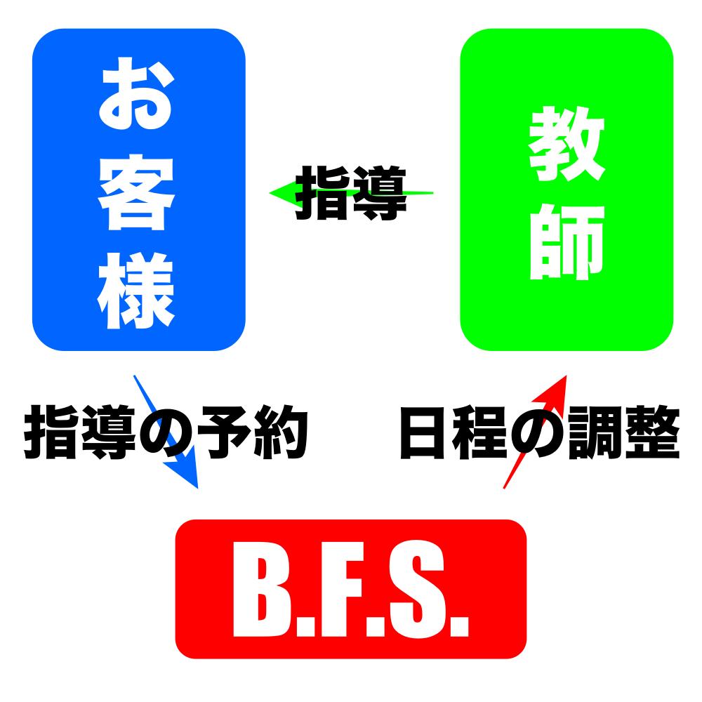 B.F.S.の家庭教師 指導までの流れ